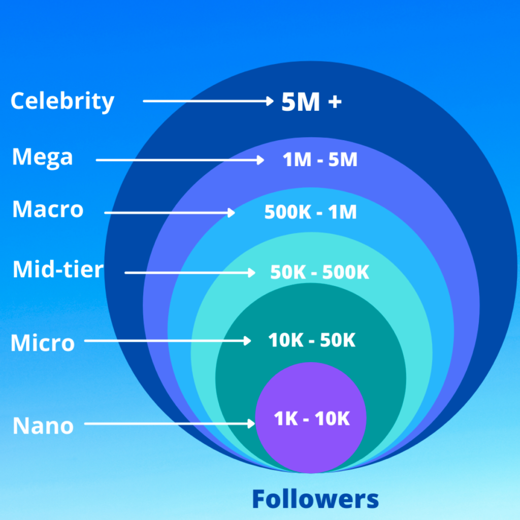 Types of influencers based on their follower counts