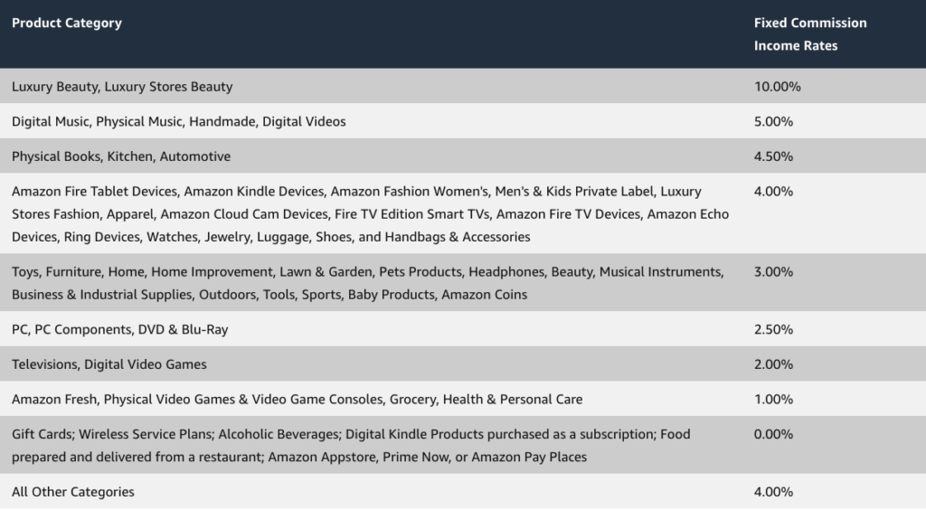 Amazon affiliate program commission rates for each product category